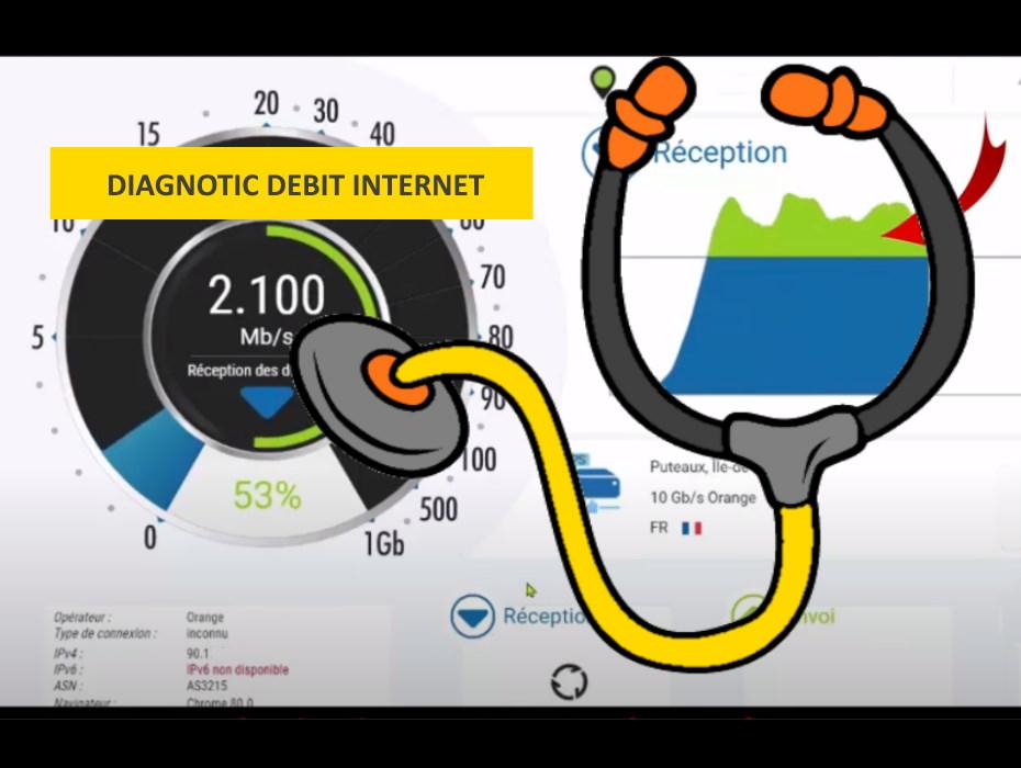 Diagnostic débit internet
